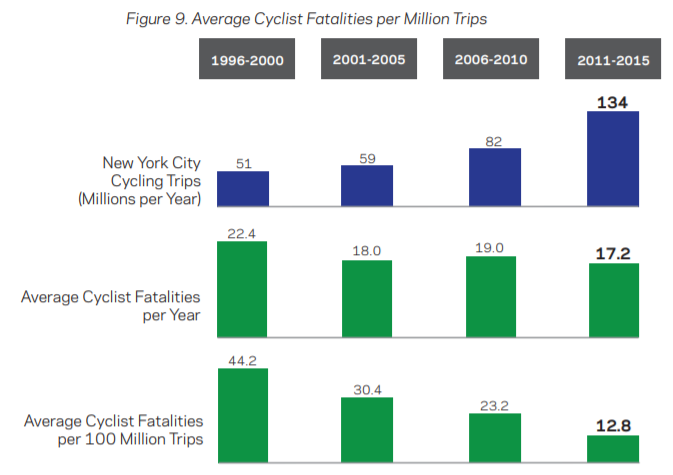 Average cyclist fatalities per million trips
